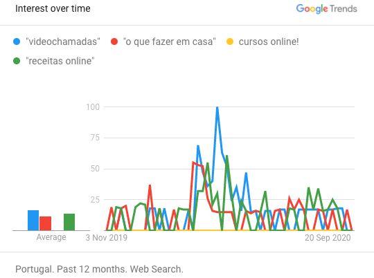 """Portugueses duplicam a pesquisa no Google por """"comprar online"""" na pandemia"""